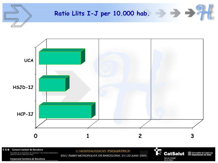 Ratio Llits I-J