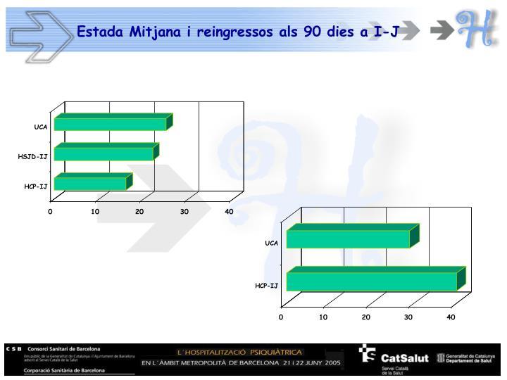 Estada Mitjana i reingressos als 90 dies a I-J