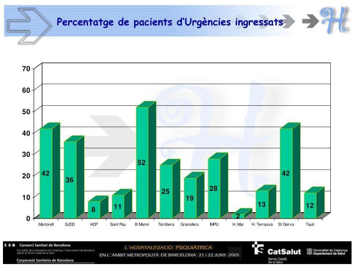 Percentatge de pacients d'Urgències ingressats