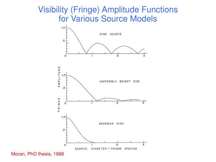 Visibility (Fringe) Amplitude Functions