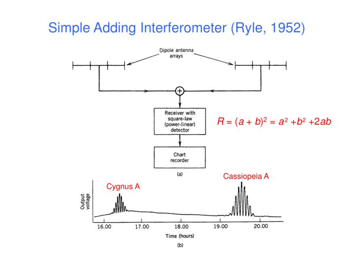 Simple Adding Interferometer (Ryle, 1952)