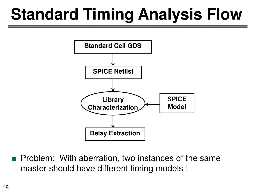 PPT - Lens Aberration Aware Timing-Driven Placement