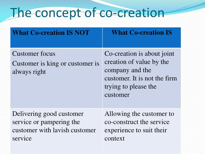 The concept of co-creation