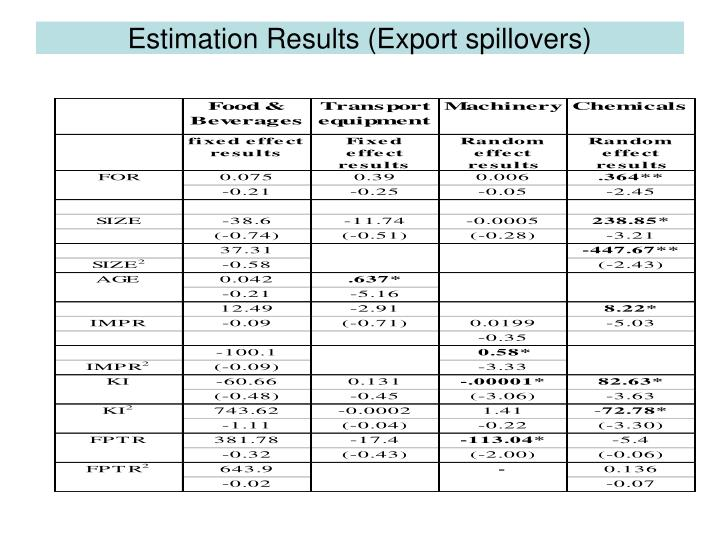 Estimation Results (Export spillovers)