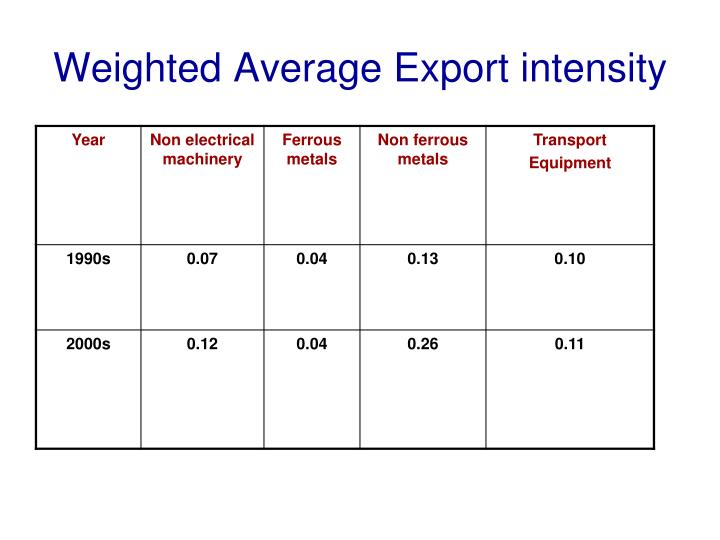 Weighted Average Export intensity