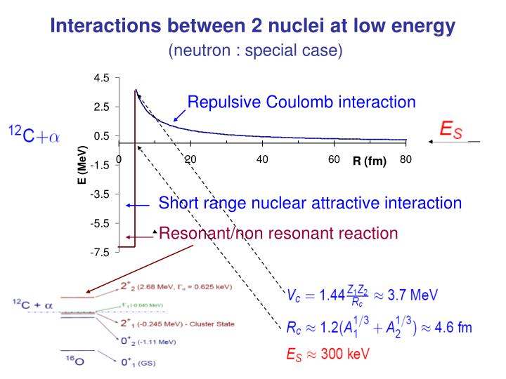 Interactions between 2 nuclei at low energy