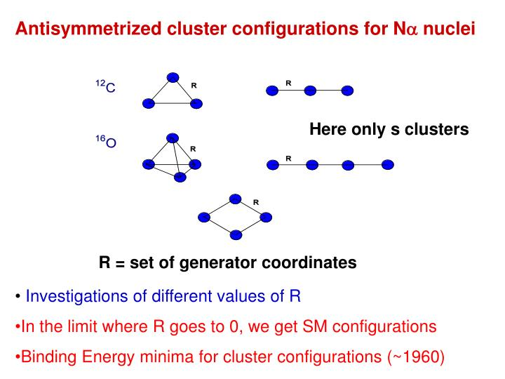 Antisymmetrized cluster configurations for N