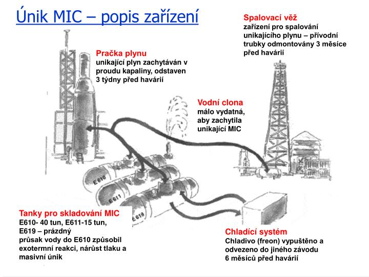 Únik MIC – popis zařízení
