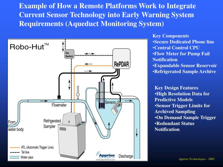 Example of How a Remote Platforms Work to Integrate Current Sensor Technology into Early Warning System Requirements (Aqueduct Monitoring System)
