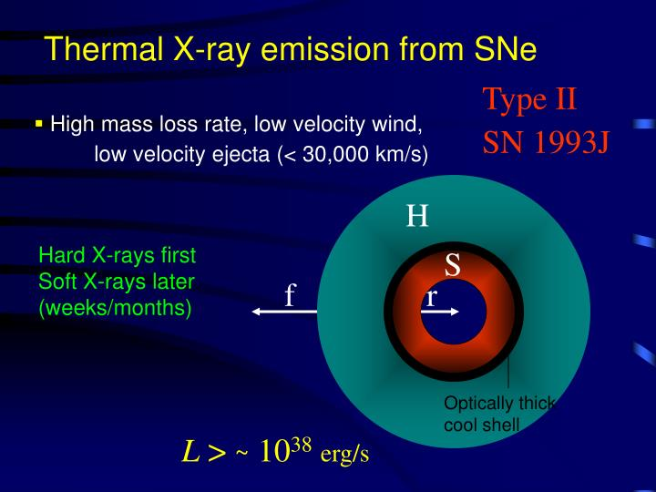 Thermal X-ray emission from SNe