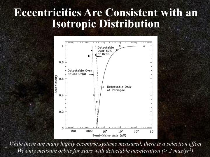Eccentricities Are Consistent with an Isotropic Distribution