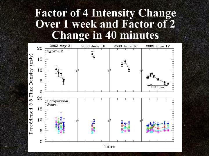 Factor of 4 Intensity Change Over 1 week and Factor of 2 Change in 40 minutes