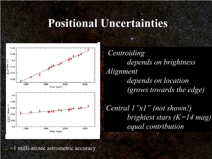 Positional Uncertainties