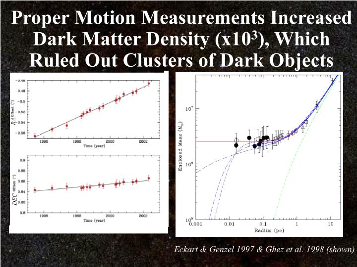 Proper Motion Measurements Increased Dark Matter Density (x10