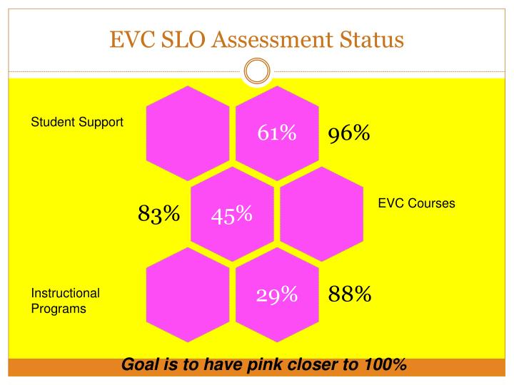 Evc slo assessment status