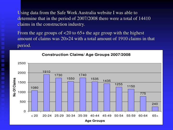 Using data from the Safe Work Australia website I was able to determine that in the period of 2007/2008 there were a total of 14410 claims in the construction industry.