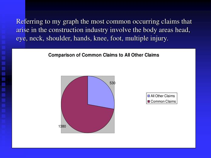 Referring to my graph the most common occurring claims that arise in the construction industry involve the body areas head, eye, neck, shoulder, hands, knee, foot, multiple injury.