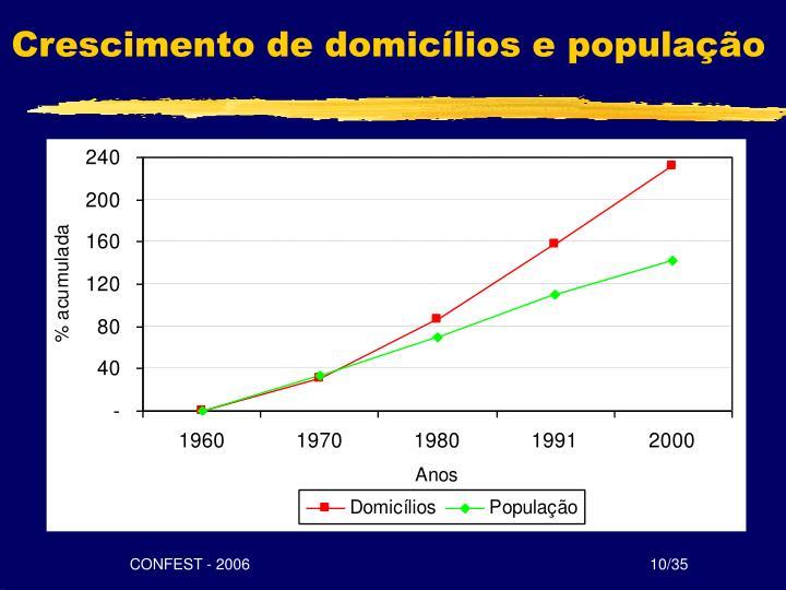 Crescimento de domicílios e população