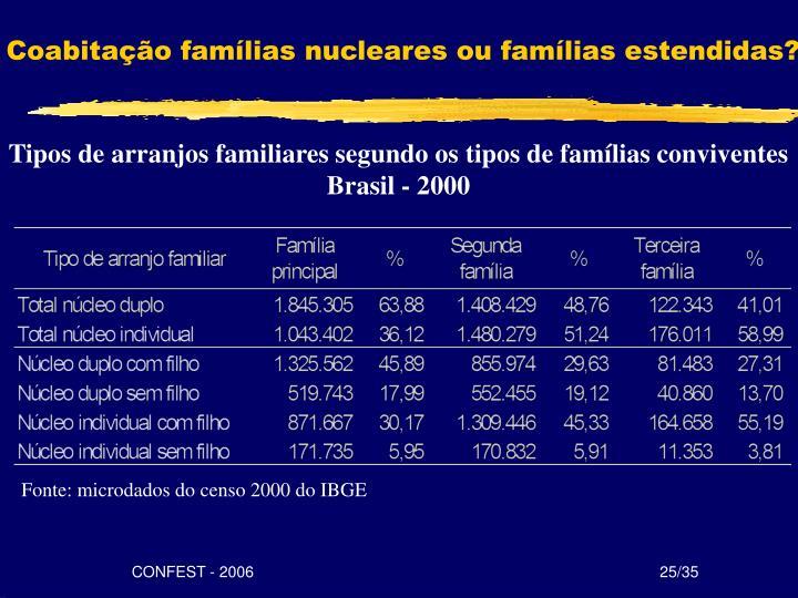 Coabitação famílias nucleares ou famílias estendidas?