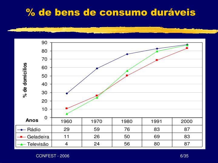 % de bens de consumo duráveis