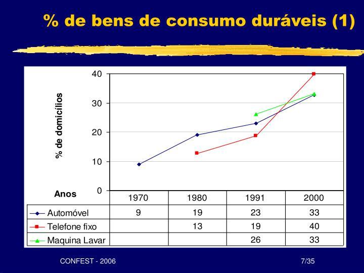 % de bens de consumo duráveis (1)