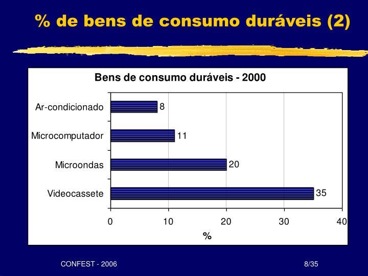 % de bens de consumo duráveis (2)