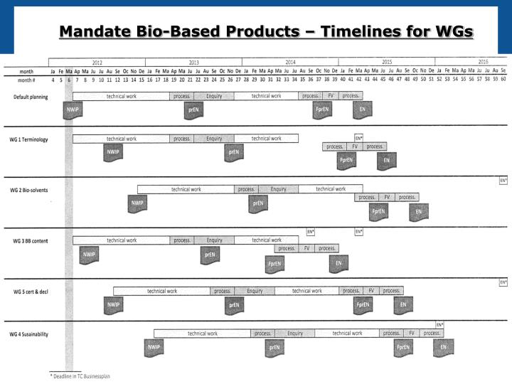 Mandate Bio-Based Products – Timelines for WGs