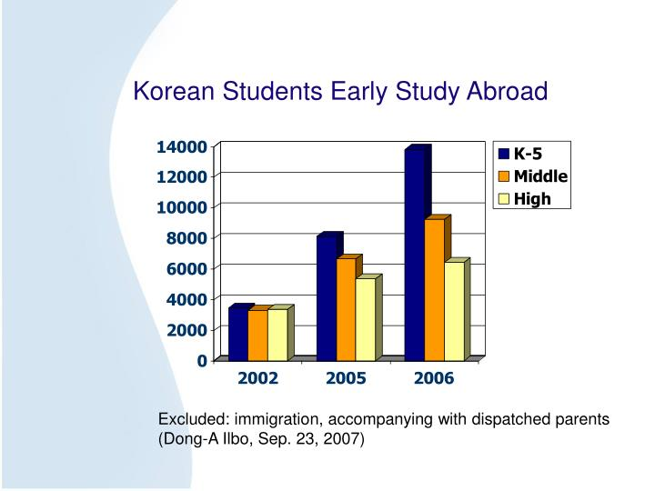Korean Students Early Study Abroad