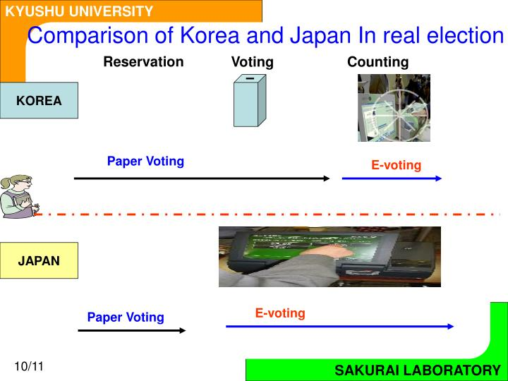 Comparison of Korea and Japan In real election