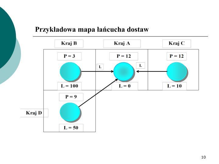Przykładowa mapa łańcucha dostaw