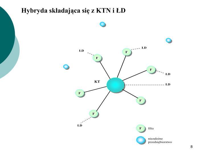 Hybryda składająca się z KTN i ŁD