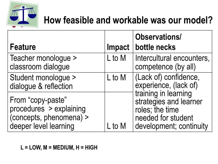 How feasible and workable was our model?