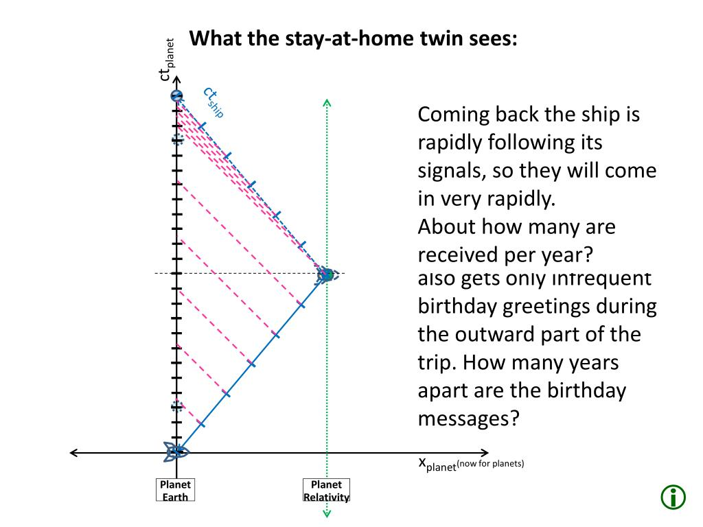 PPT - The Twin Paradox PowerPoint Presentation - ID:3488476