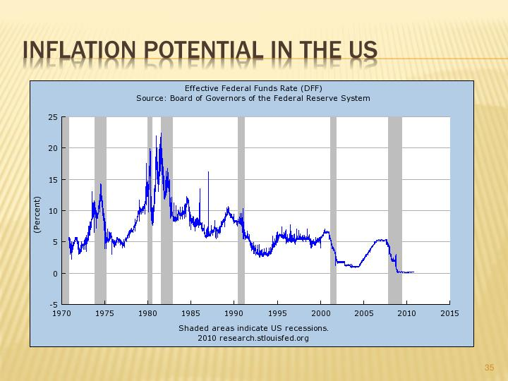 Inflation Potential In The US