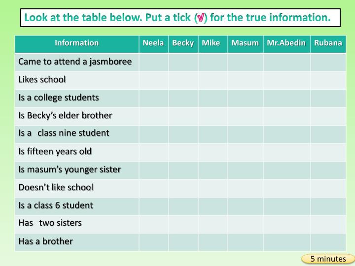 Look at the table below. Put a tick