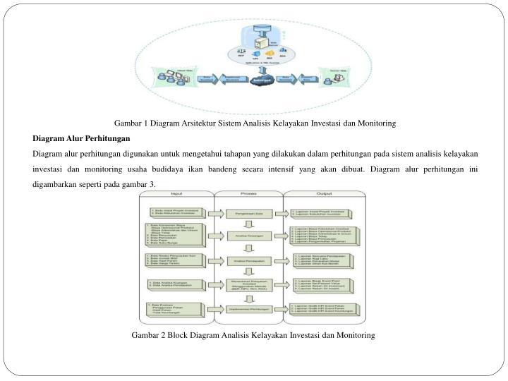 Gambar 1 Diagram Arsitektur Sistem Analisis Kelayakan Investasi dan Monitoring