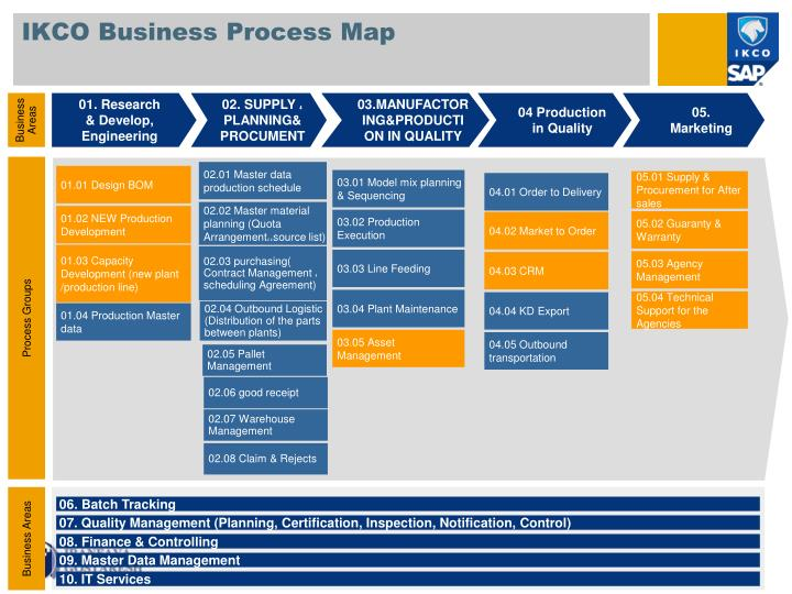 ppt - ikco business process map powerpoint presentation  free download