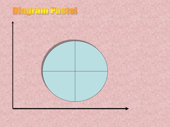 Ppt contoh diagram batang powerpoint presentation id3489430 diagram pastel ccuart Gallery