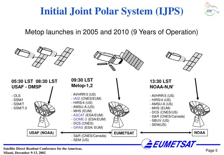 Initial Joint Polar System (IJPS)