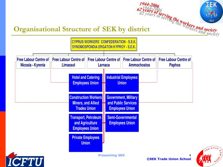 Organisational Structure of SEK by district