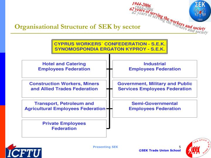 Organisational Structure of SEK by sector