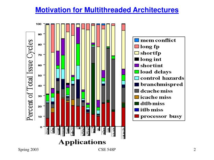 Motivation for multithreaded architectures1