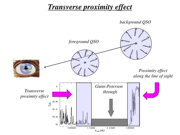 Transverse proximity effect