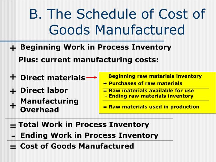 B. The Schedule of Cost of Goods Manufactured