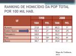 ranking de homic dio da pop total por 100 mil hab