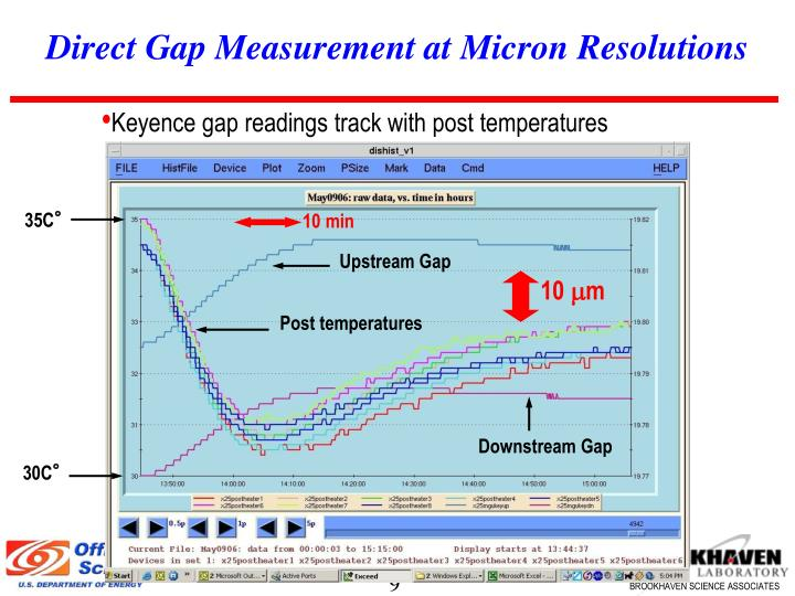 Direct Gap Measurement at Micron Resolutions