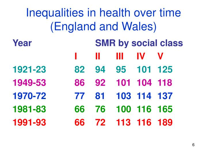 Inequalities in health over time  (England and Wales)