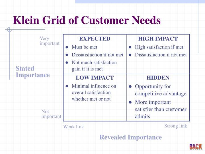 Klein Grid of Customer Needs