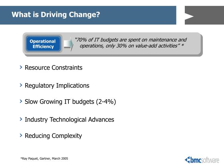 """70% of IT budgets are spent on maintenance and operations, only 30% on value-add activities"" *"