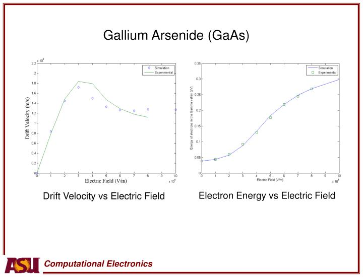Gallium Arsenide (GaAs)